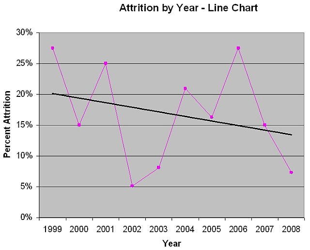 Declining Line Graph. and the line graph